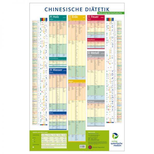 chinesische Diätetik Wandtafel